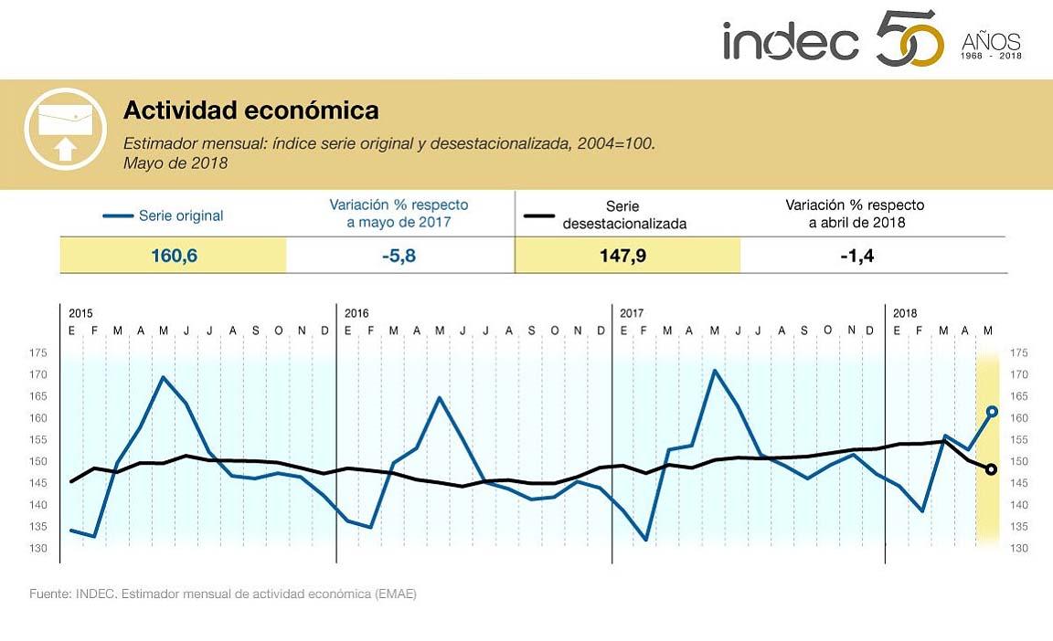 La economía se contrajo 1,4 % en mayo — El crecimiento invisible