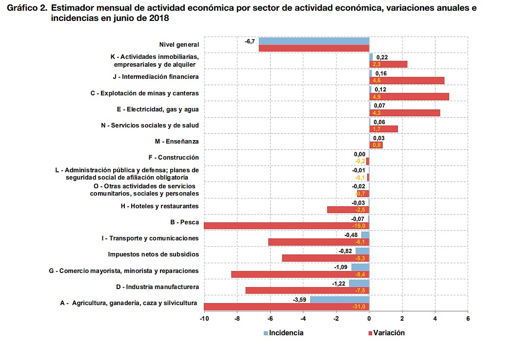 La actividad econónioca cayó 6,7% en junio