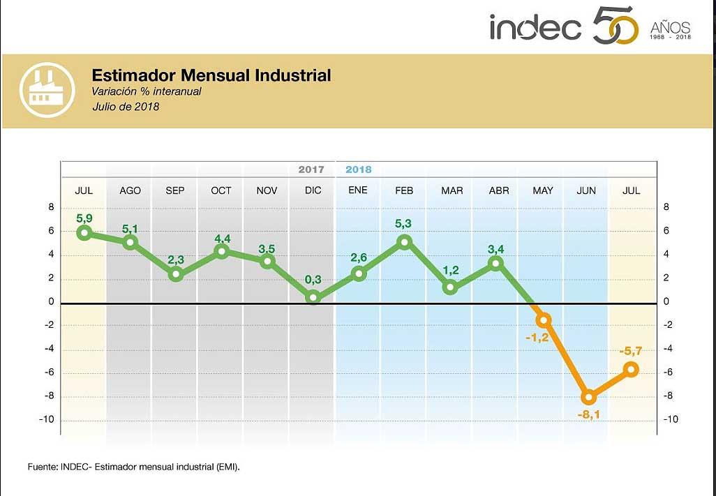 La industria cayó por tercer mes consecutivo: en julio se derrumbó 5,7%