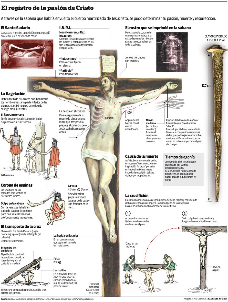Gráfico sobre la pasión de Cristo | Noticias al instante desde LAVOZ ...